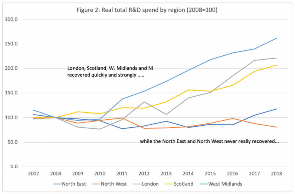 R&D spent per UK region