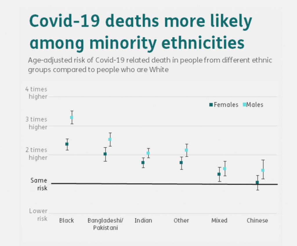 Covid-19 minority mortality UK