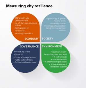 measuring-resilience